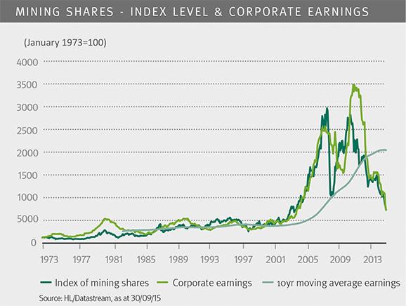 mining shares