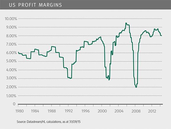 US profit