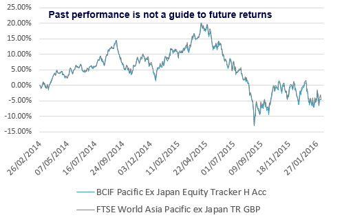 Neptune European Opportunities Fund chart