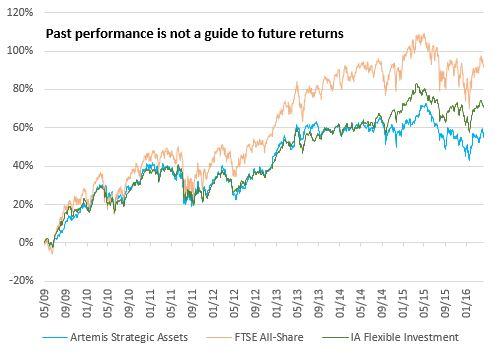 Artemis Strategic Assets - performance since launch