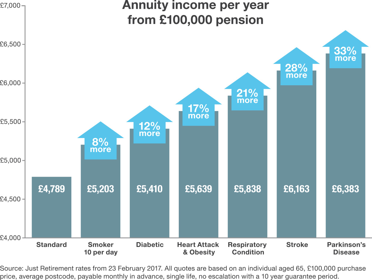 Annuity Quotes Enhanced Annuities Boost Your Retirement Income