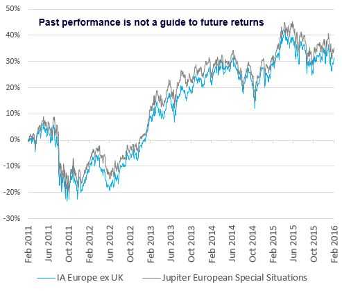 Jupiter European Special Situations Fund chart