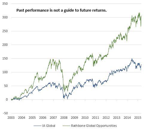 Rathbone Global Opportunities chart