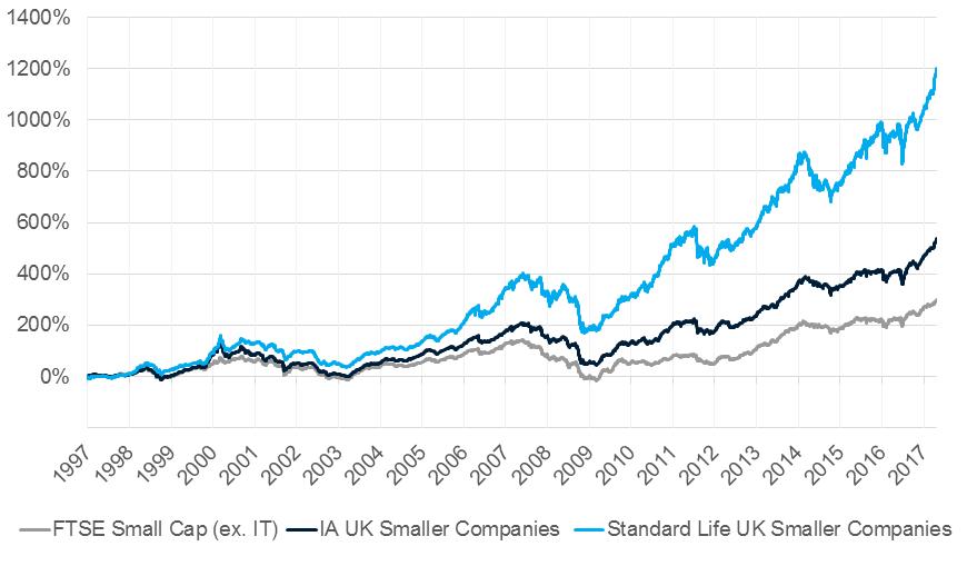 Standard Life UK Smaller Companies - performance since launch
