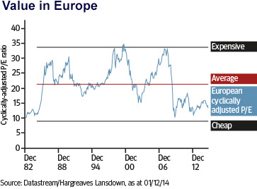 Value in Europe
