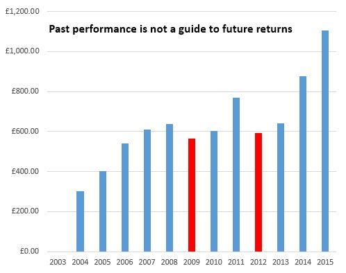 Liontrust Macro Equity Income Fund Bar chart