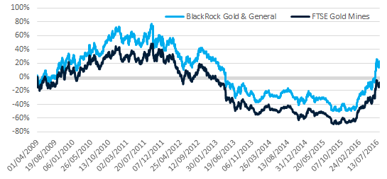 Performance of the BlackRock Gold & General Fund over manager's tenure
