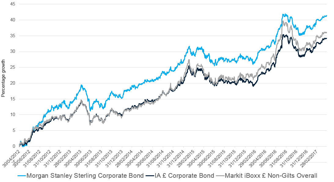 Morgan Stanley Sterling Corporate Bond - one eye on rising