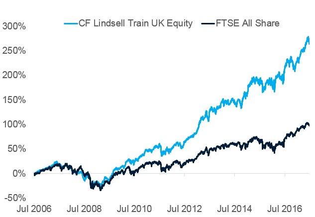 CF Lindsell Train UK Equity Fund - performance since launch