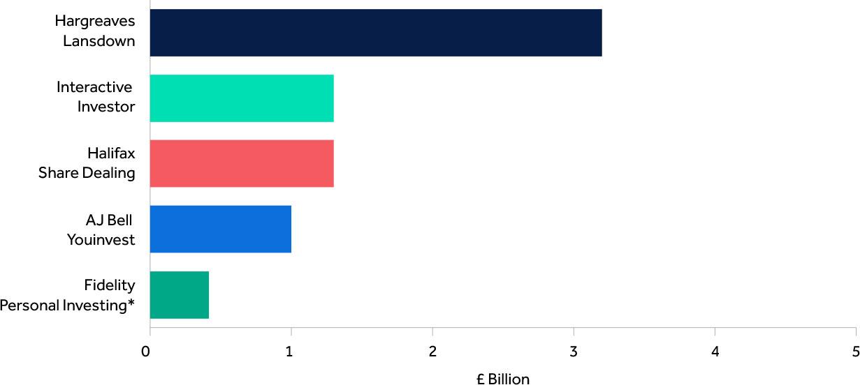 Top five UK direct investment platforms Oct 19 - Mar 20