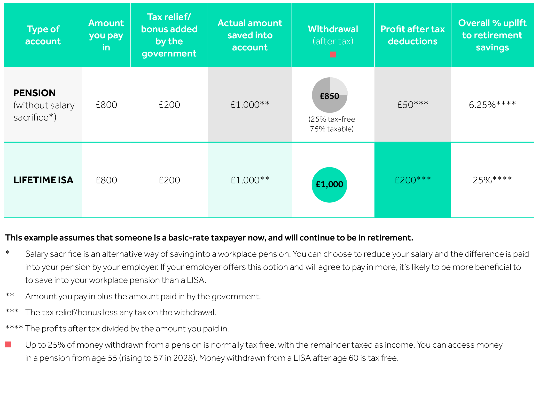 Table showing an example of the tax treatment of contributions and withdrawals if you're a basic-rate taxpayer