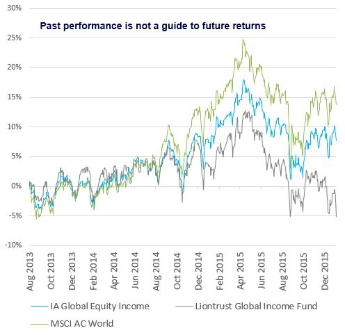 Liontrust Global Income Fund chart
