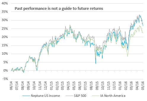 Neptune US Income chart