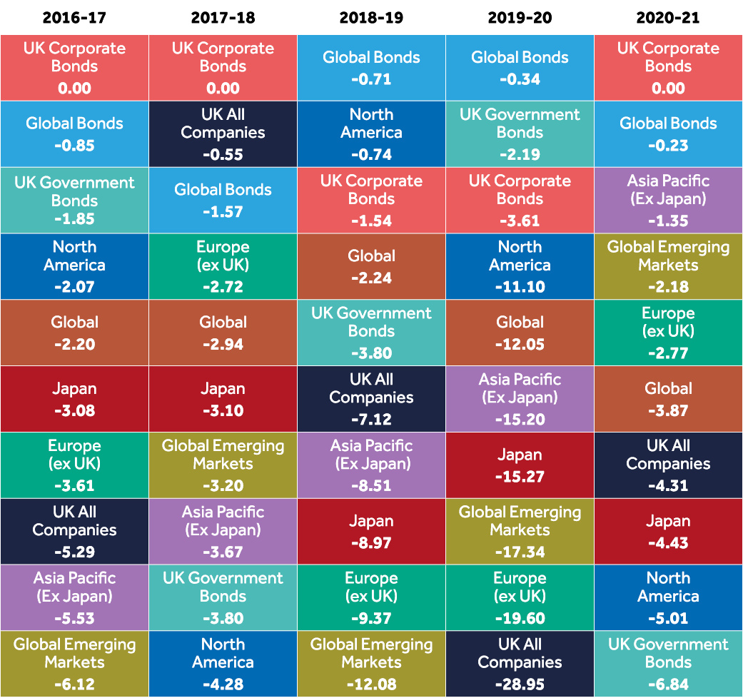 Average fund performance across the major sectors, for the last 5 years
