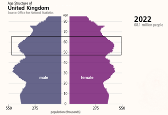 Age structure 2022