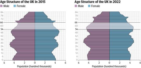 UK population ageing