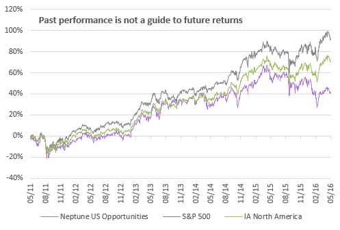 Neptune US Opportunities chart