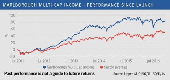 Marlborough Multi Cap Income - performance since launch