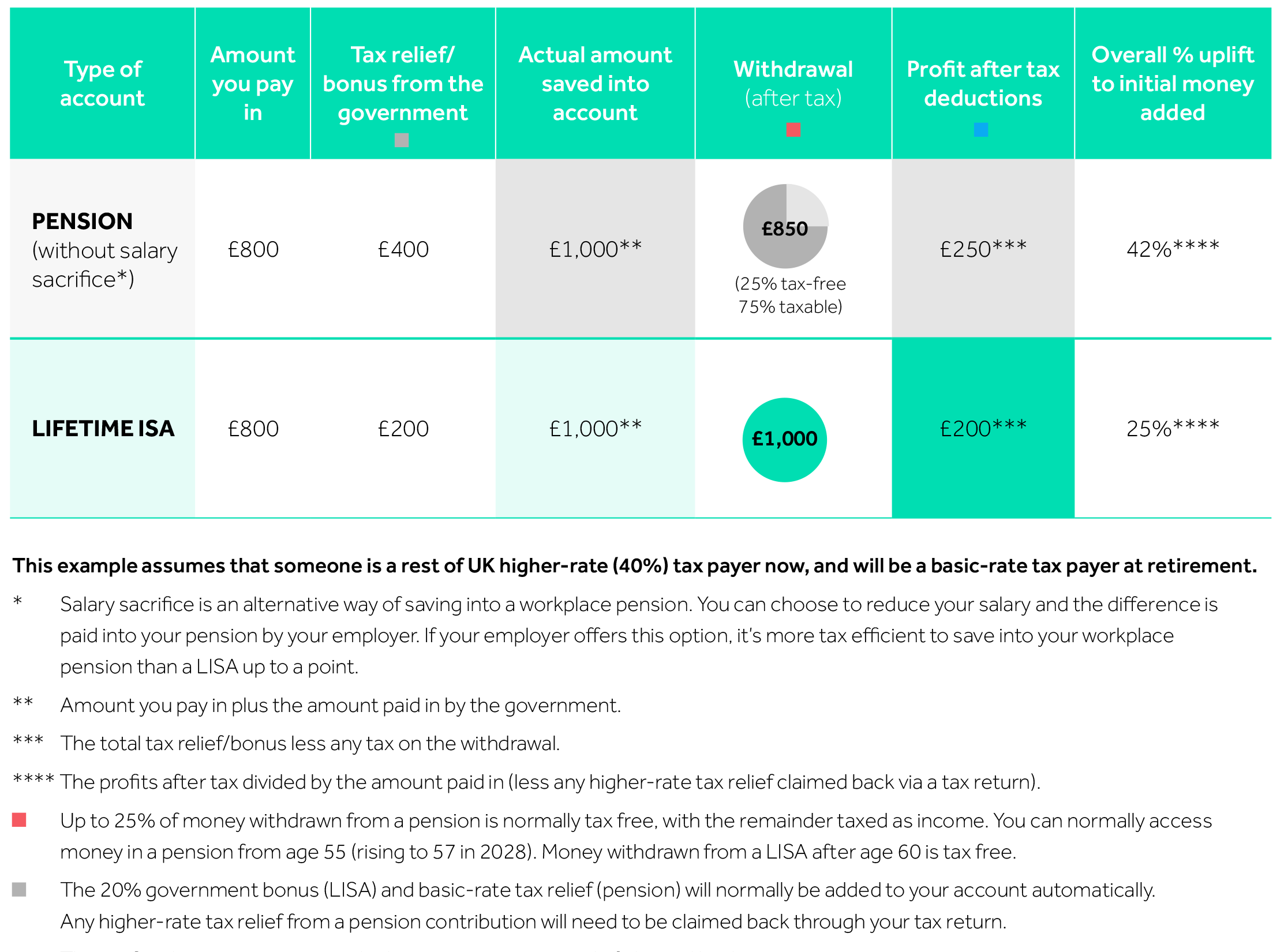 Table showing an example of the tax treatment of contributions and withdrawals if you're a higher-rate taxpayer