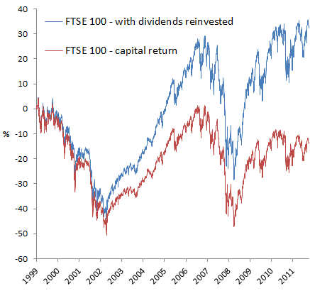 FTSE 100 since 1999