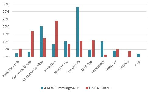 AXA WF Framlington UK Fund chart