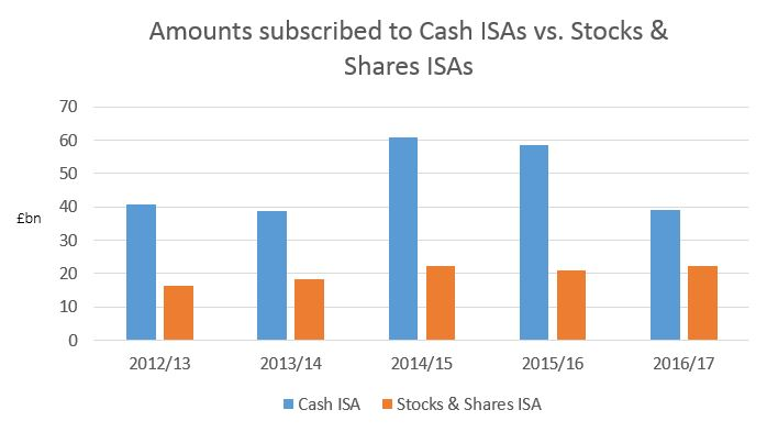 PA ANALYSIS: Why cash ISAs have lost their shine
