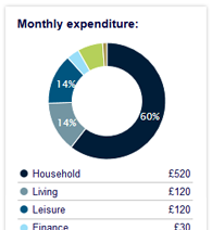 Pensions calculator
