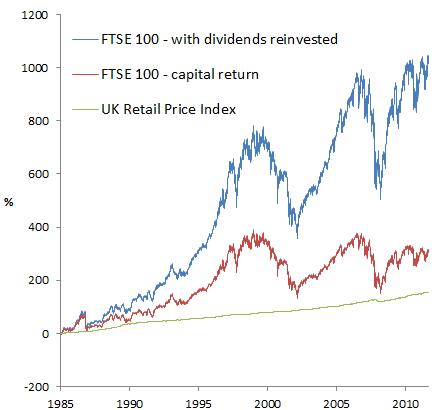 FTSE 100 since 1985
