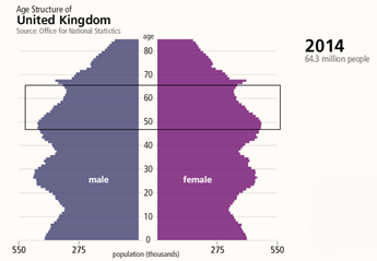 Age structure 2014