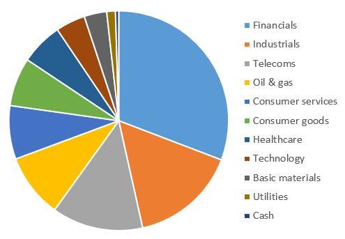 Artemis UK Smaller Companies Fund chart