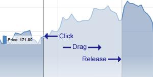 Main chart zooming